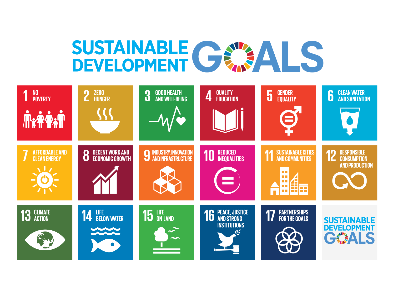 1 3 Supporting Dev Priorites SDGs