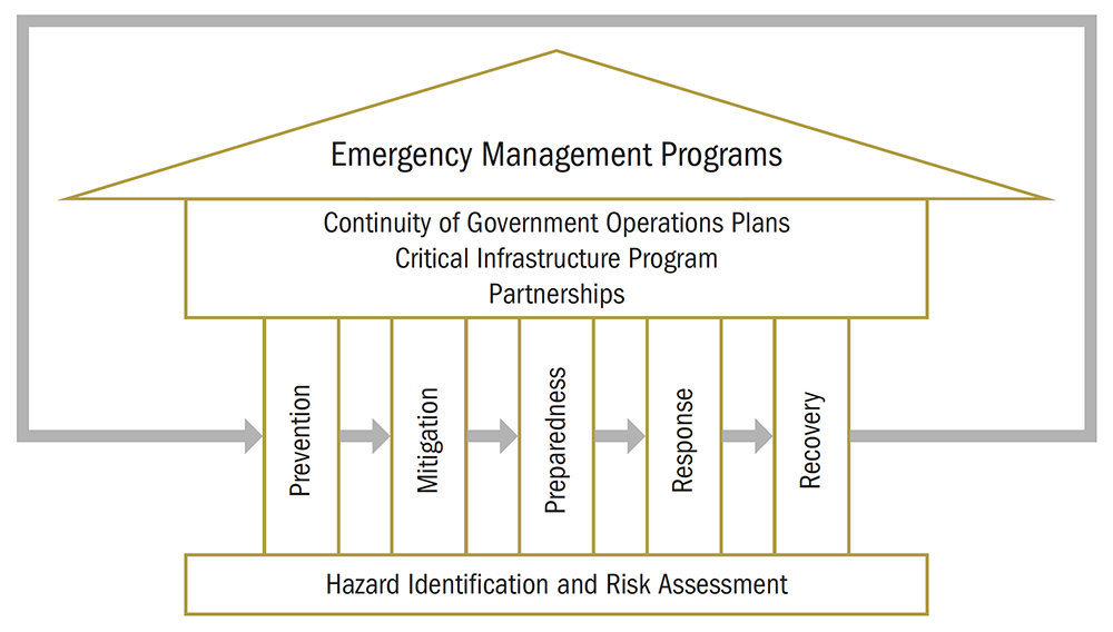 Figure 1 – Emergency Management Model