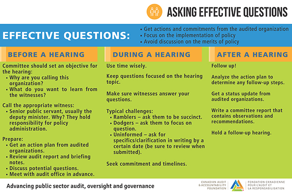 Asking Effective Questions